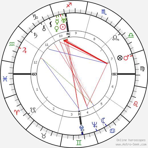 Rafael Alberti tema natale, oroscopo, Rafael Alberti oroscopi gratuiti, astrologia