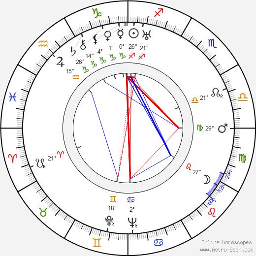 Ralph Richardson birth chart, biography, wikipedia 2020, 2021