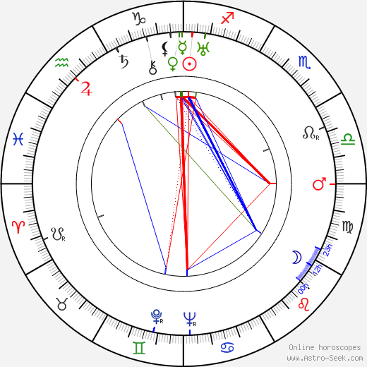 Ralph Richardson birth chart, Ralph Richardson astro natal horoscope, astrology