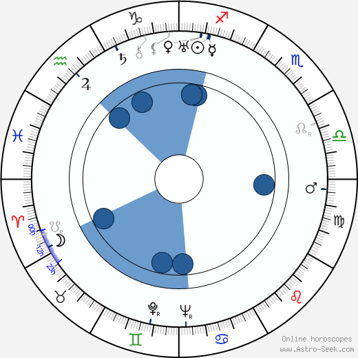 Reginald Le Borg wikipedia, horoscope, astrology, instagram
