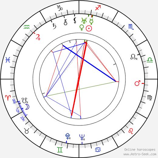 Reginald Le Borg день рождения гороскоп, Reginald Le Borg Натальная карта онлайн
