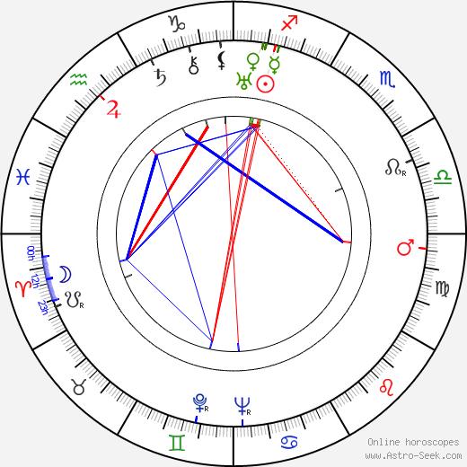 Václav Trégl astro natal birth chart, Václav Trégl horoscope, astrology