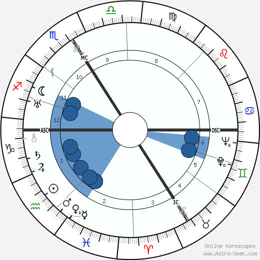 Adolf Hugo Dietzel wikipedia, horoscope, astrology, instagram
