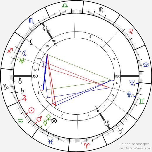 Adolf Hugo Dietzel день рождения гороскоп, Adolf Hugo Dietzel Натальная карта онлайн