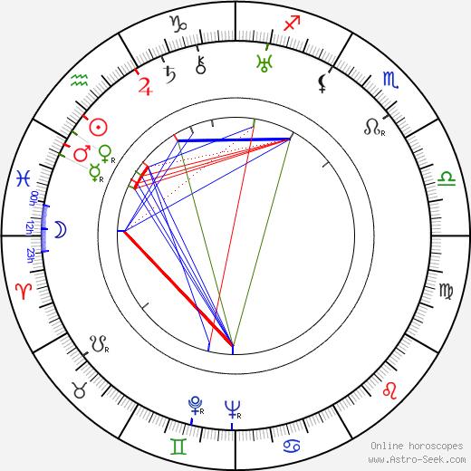 Arne Jacobsen astro natal birth chart, Arne Jacobsen horoscope, astrology