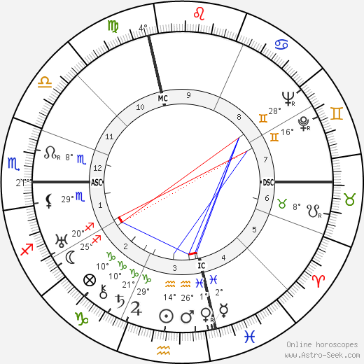 Charles Lindbergh tema natale, biography, Biografia da Wikipedia 2020, 2021