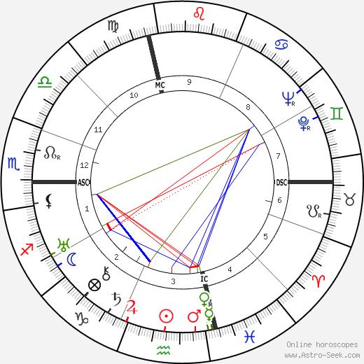 Charles Lindbergh tema natale, oroscopo, Charles Lindbergh oroscopi gratuiti, astrologia
