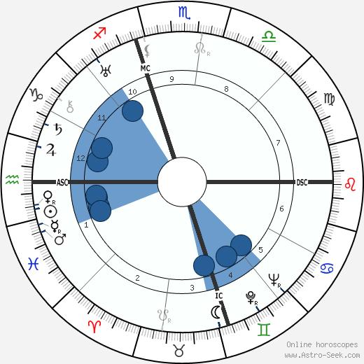 Eric Liddell wikipedia, horoscope, astrology, instagram