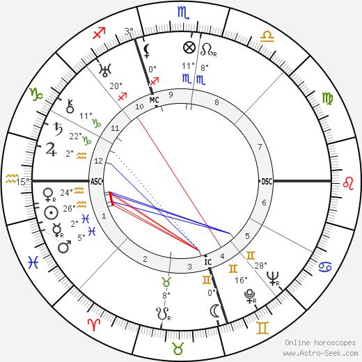 Eric Liddell birth chart, biography, wikipedia 2019, 2020