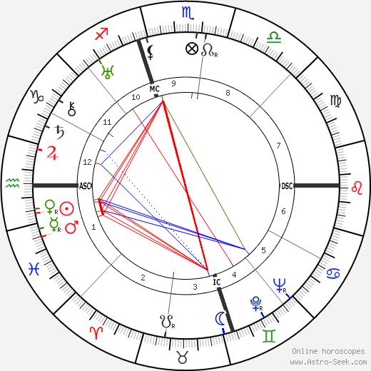 Eric Liddell birth chart, Eric Liddell astro natal horoscope, astrology