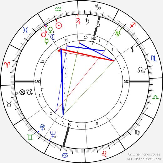 Gertrud Scholtz-Klink birth chart, Gertrud Scholtz-Klink astro natal horoscope, astrology