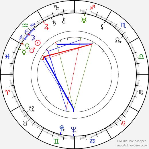 Herbert Körner astro natal birth chart, Herbert Körner horoscope, astrology