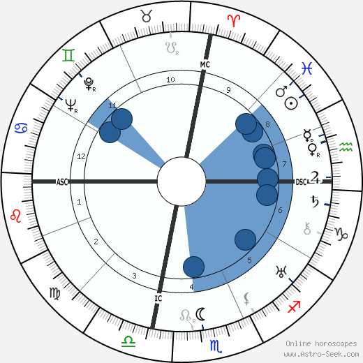 John Steinbeck horoscope, astrology, sign, zodiac, date of birth, instagram