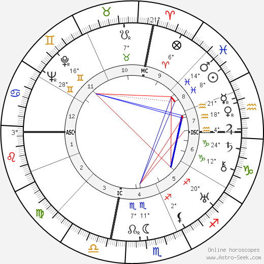 John Steinbeck birth chart, biography, wikipedia 2018, 2019