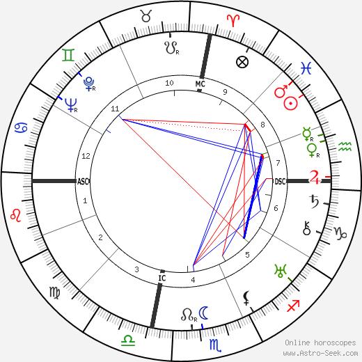 Джон Стейнбек John Steinbeck день рождения гороскоп, John Steinbeck Натальная карта онлайн