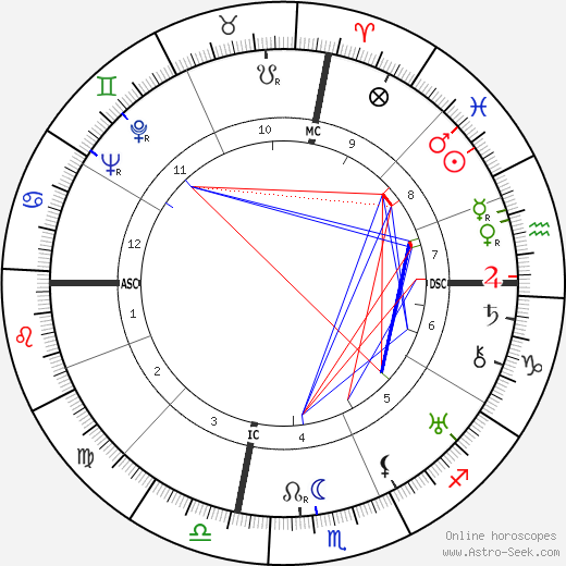 John Steinbeck tema natale, oroscopo, John Steinbeck oroscopi gratuiti, astrologia