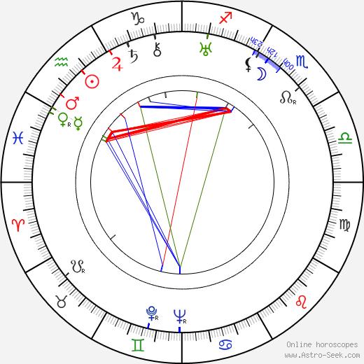 Langston Hughes birth chart, Langston Hughes astro natal horoscope, astrology