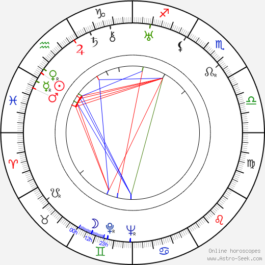 Lola Skrbková день рождения гороскоп, Lola Skrbková Натальная карта онлайн