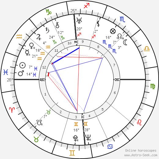 Lucio Costa birth chart, biography, wikipedia 2018, 2019