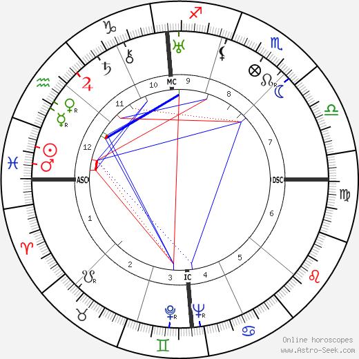 Lucio Costa astro natal birth chart, Lucio Costa horoscope, astrology