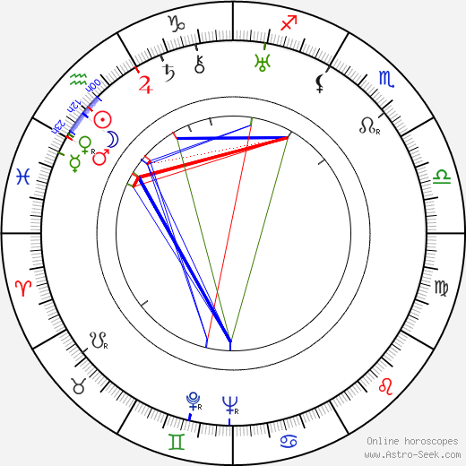 Lyle Talbot astro natal birth chart, Lyle Talbot horoscope, astrology