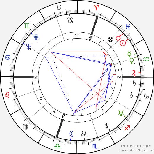 Marie Baranger tema natale, oroscopo, Marie Baranger oroscopi gratuiti, astrologia