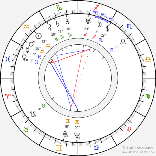 Sybil Seely birth chart, biography, wikipedia 2019, 2020