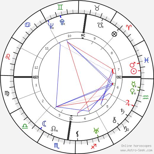 Веркор Vercors день рождения гороскоп, Vercors Натальная карта онлайн