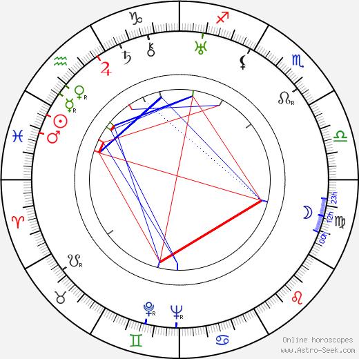 Vivian Vaughan tema natale, oroscopo, Vivian Vaughan oroscopi gratuiti, astrologia