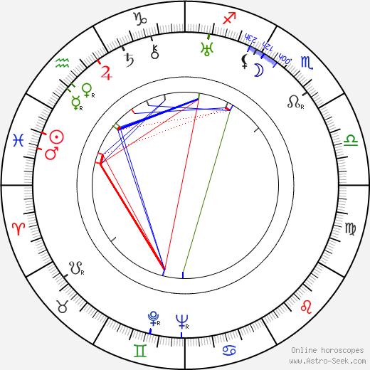 Elizza La Porta birth chart, Elizza La Porta astro natal horoscope, astrology