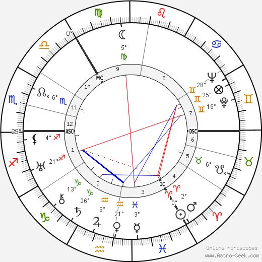 Eustace Chesser birth chart, biography, wikipedia 2017, 2018