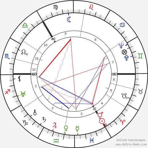 Eustace Chesser astro natal birth chart, Eustace Chesser horoscope, astrology