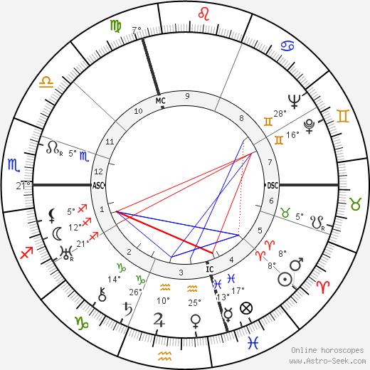 Gaby Basset birth chart, biography, wikipedia 2020, 2021