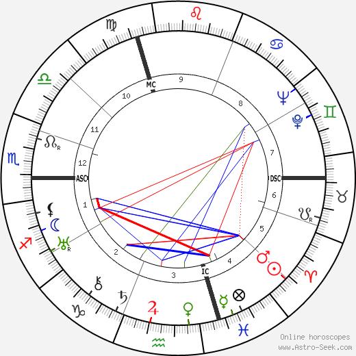 Gaby Basset birth chart, Gaby Basset astro natal horoscope, astrology