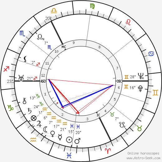 Giulio Bolaffi birth chart, biography, wikipedia 2019, 2020