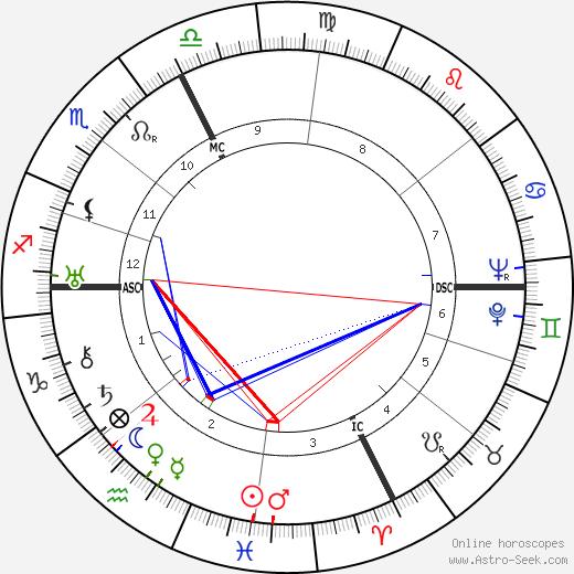 Giulio Bolaffi день рождения гороскоп, Giulio Bolaffi Натальная карта онлайн