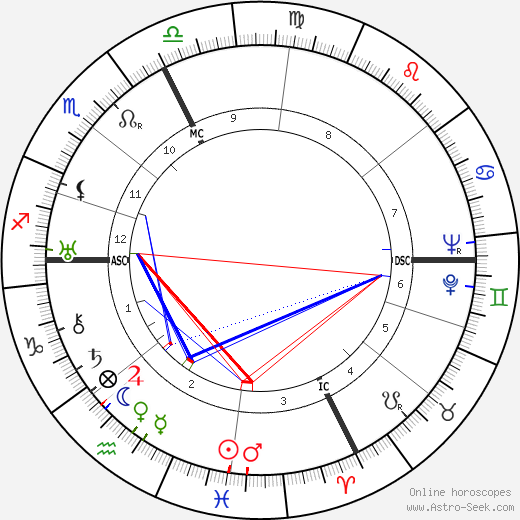 Giulio Bolaffi birth chart, Giulio Bolaffi astro natal horoscope, astrology