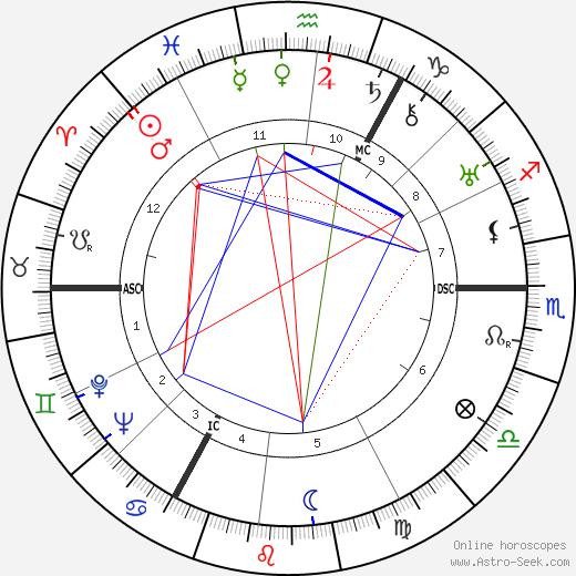 Gustav Fröhlich день рождения гороскоп, Gustav Fröhlich Натальная карта онлайн