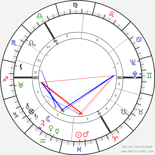 Heinz Rühmann birth chart, Heinz Rühmann astro natal horoscope, astrology