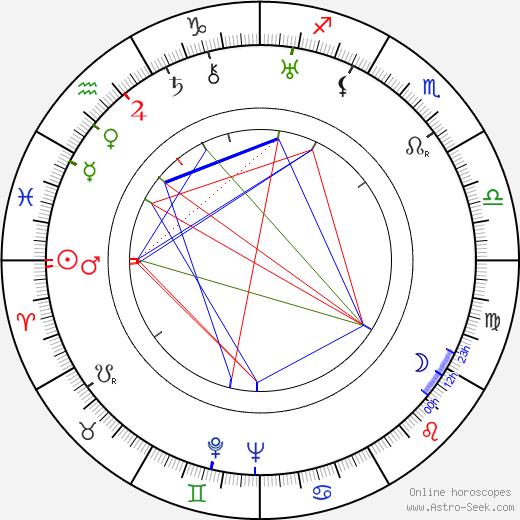 Jan Šelle birth chart, Jan Šelle astro natal horoscope, astrology