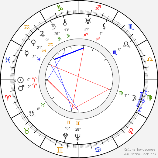 Johannes Brinkman birth chart, biography, wikipedia 2019, 2020