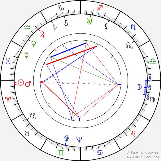 Josef von Báky birth chart, Josef von Báky astro natal horoscope, astrology