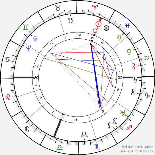 Marcel Ayme tema natale, oroscopo, Marcel Ayme oroscopi gratuiti, astrologia