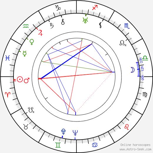 Miloš Linka tema natale, oroscopo, Miloš Linka oroscopi gratuiti, astrologia