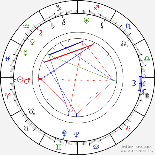 Philip Ober astro natal birth chart, Philip Ober horoscope, astrology