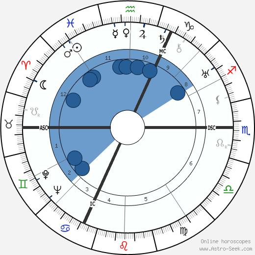 Pierre Heckel wikipedia, horoscope, astrology, instagram