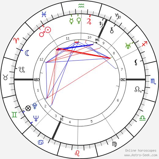 Pierre Heckel день рождения гороскоп, Pierre Heckel Натальная карта онлайн