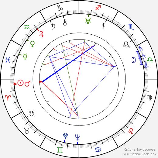Sten Broman birth chart, Sten Broman astro natal horoscope, astrology