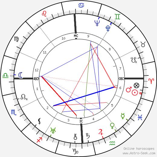 Томас Эдмунд Дьюи Thomas E. Dewey день рождения гороскоп, Thomas E. Dewey Натальная карта онлайн
