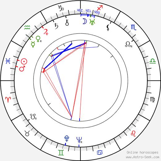 Tyyne Leivo-Larsson birth chart, Tyyne Leivo-Larsson astro natal horoscope, astrology